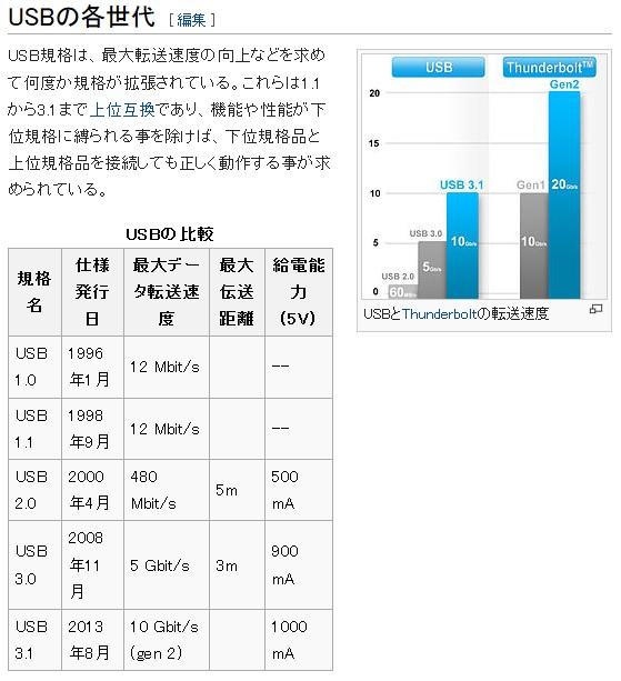 USBの世代ごとの仕様の比較・一覧表