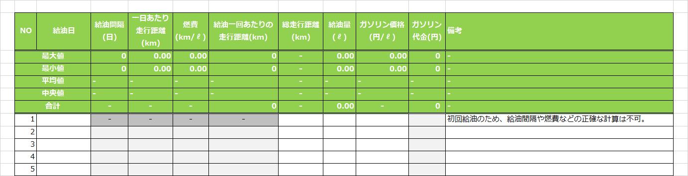 満タン法による実際の燃費の計測・記録用Excelテンプレートの内容
