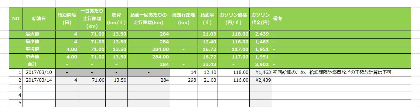 1行のデータが登録されている満タン法による実際の燃費の計測・記録用Excelファイルの内容
