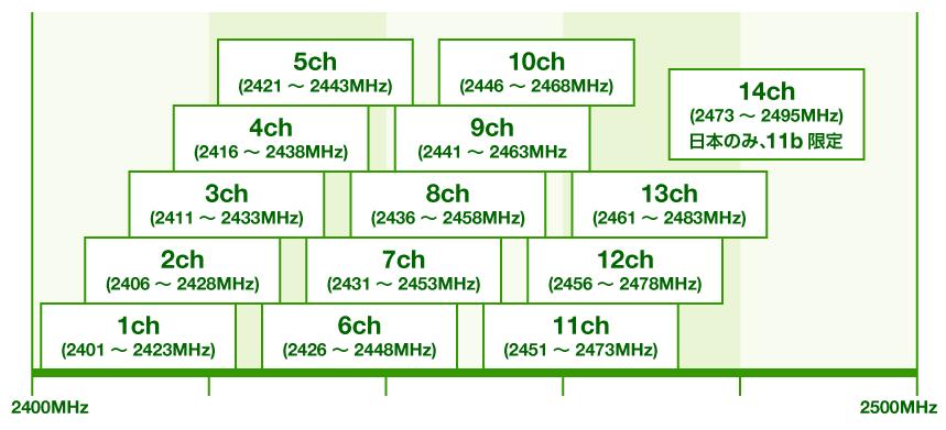 無線LANが使用する2.4GHz帯での各チャンネルの分布図