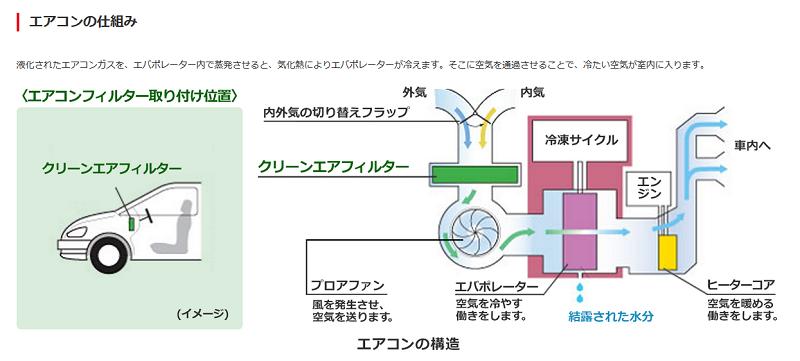 カーエアコンの仕組みの概要図