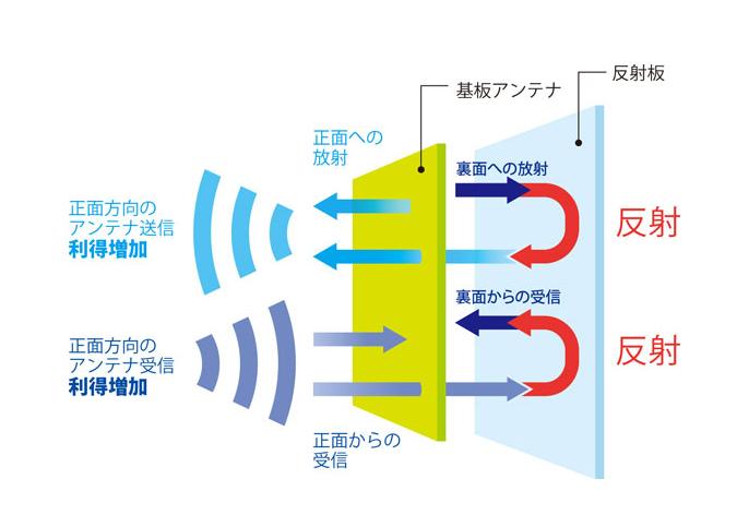 WLX402無線LANアクセスポイントの反射板の仕組みを解説している図