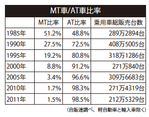 MT車/AT車の販売比率