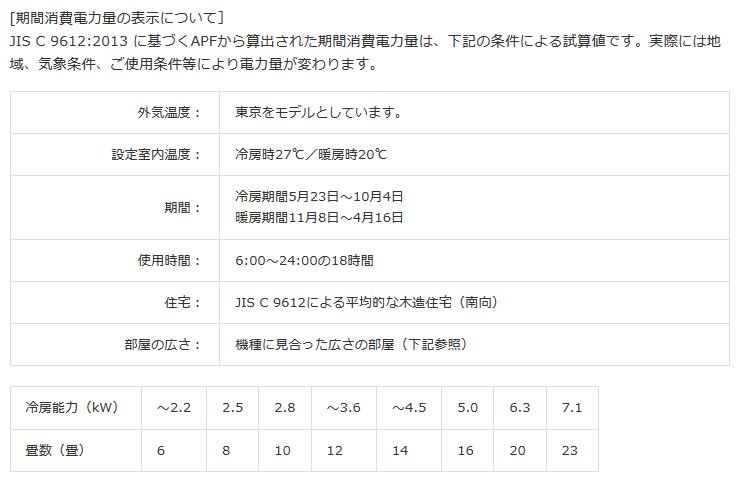 JIS C 9612:2013の測定条件