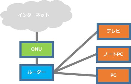 家庭の一般的なネットワークの構成例
