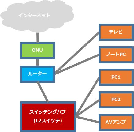 家庭の一般的なネットワークにスイッチングハブ(L2スイッチ)を追加し、分岐を行っている構成例