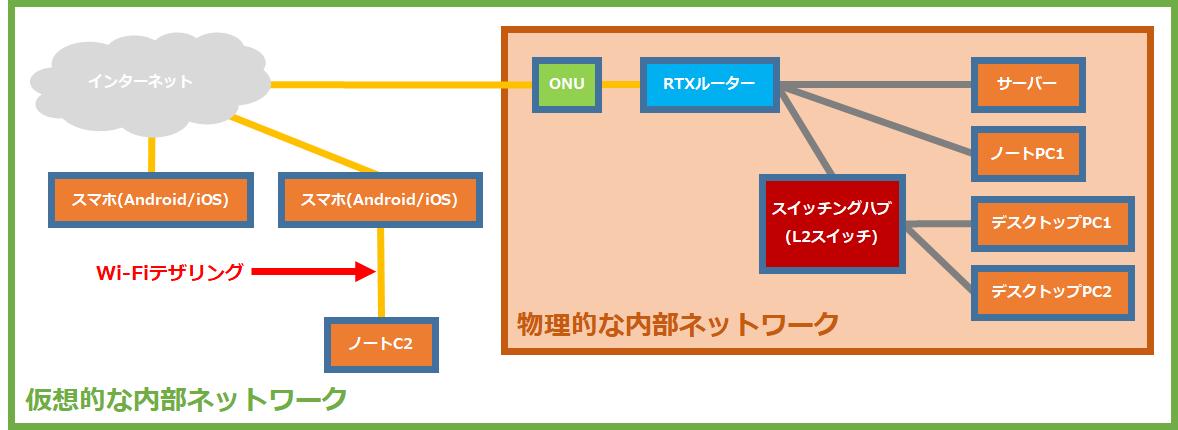 L2TP/IPSecを使ったリモートアクセスVPNの構成図