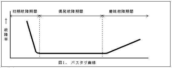 バスタブ曲線の図