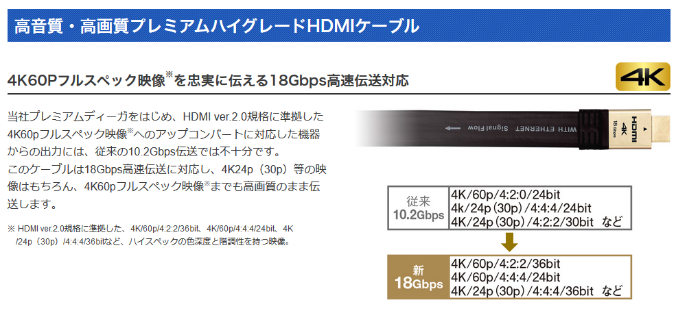 Panasonic社の高音質・高画質プレミアムハイグレードHDMIケーブルの機能紹介