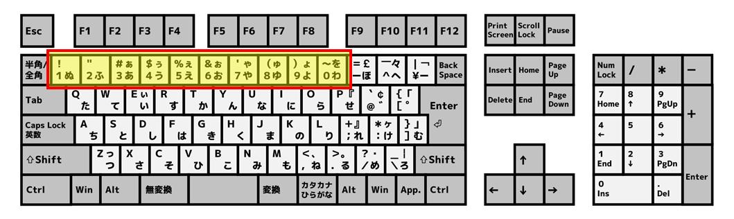 アルファベットキー上部の数字キー