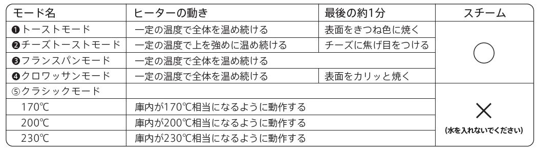 バルミューダ ザ・トースターの取り扱い説明書中のモード毎に異なる動作・注水の要否