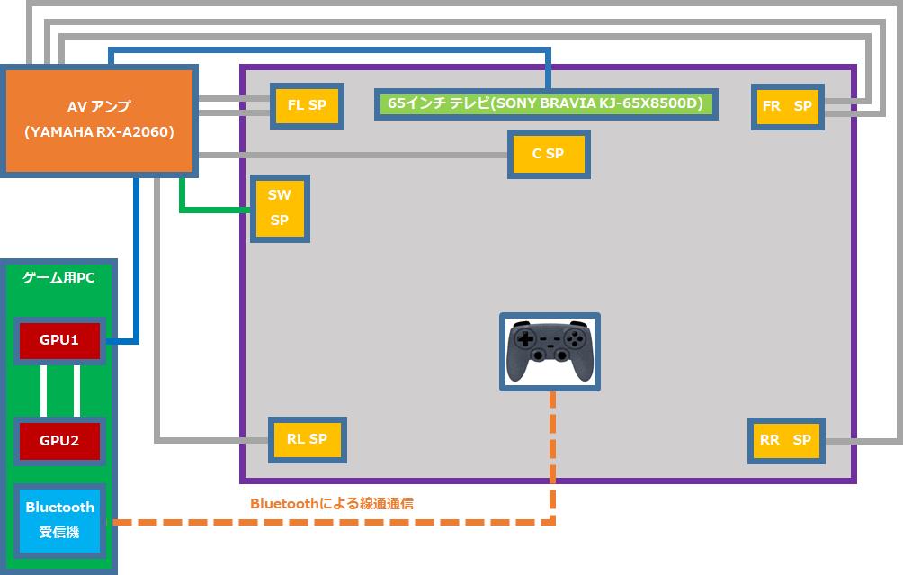 高画質・高音質でのゲームプレイを実現するために使っている機材の接続・構成図