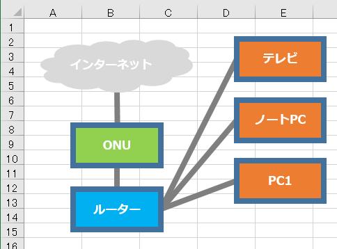 Excelで作成したネットワーク概要図