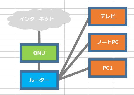Excelで作成したネットワーク概要図をキャプチャーした様子