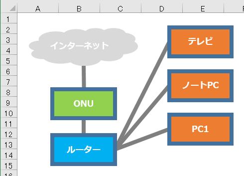 Excelの目盛線を非表示にした状態のネットワーク概要図