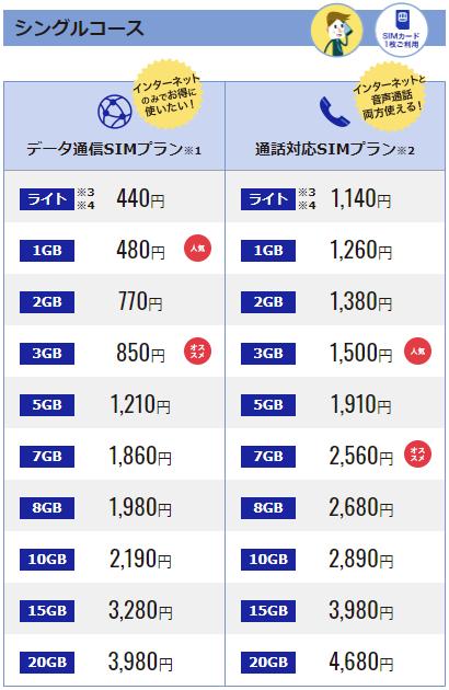 DMMモバイルのシングルコースの料金一覧表