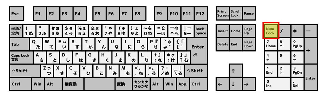フルキーボード上のNum Lockキーの位置