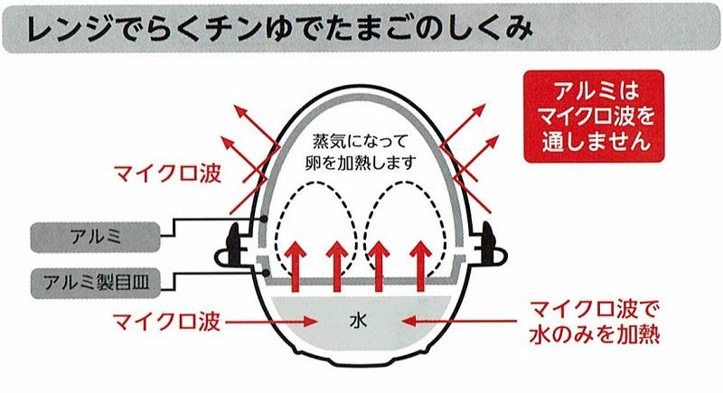 レンジでらくチンゆでたまご RE-278の説明書に記載されているゆで卵ができあがる仕組み