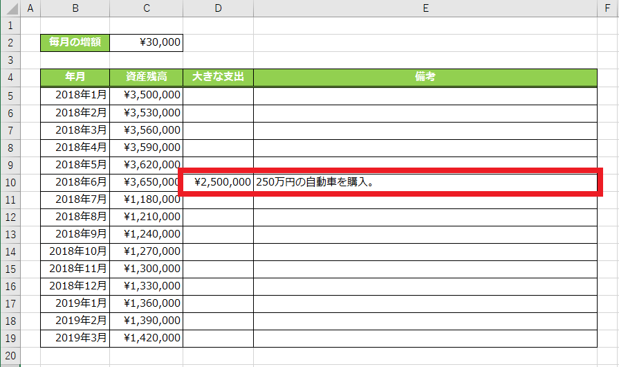 資産残高推移シミュレーション表の大きな支出に250万円の自動車購入費を記入した様子