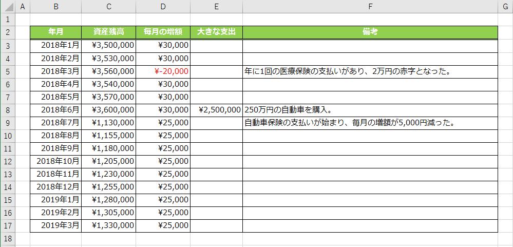 資産残高推移シミュレーション表(毎月の増額分を入力する形式)に各月の支出を入力した様子