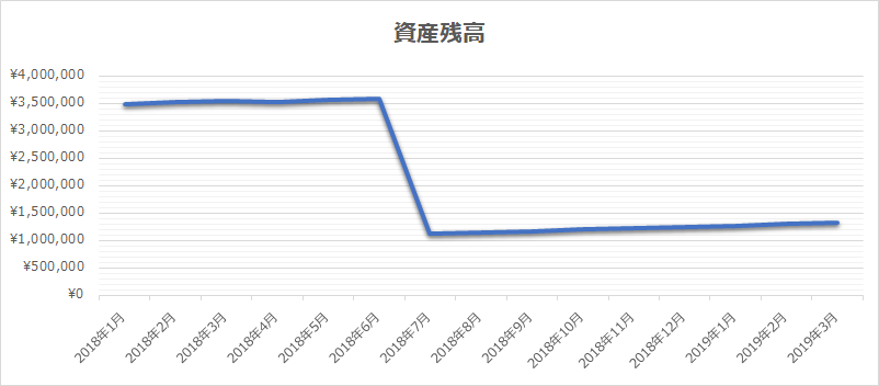 資産残高推移シミュレーション表のグラフ