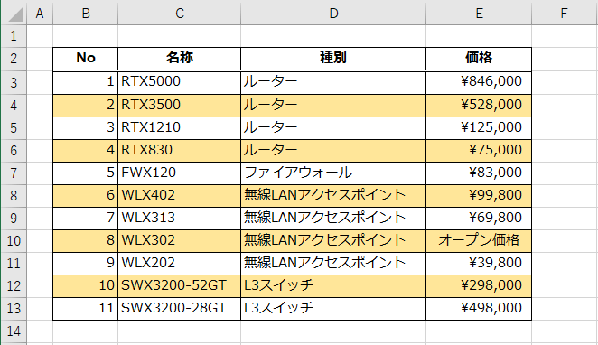 Excelの『条件付き書式』機能により、表の背景色を行方向に、しましま模様に設定した状態(NO列の先頭が1の状態)