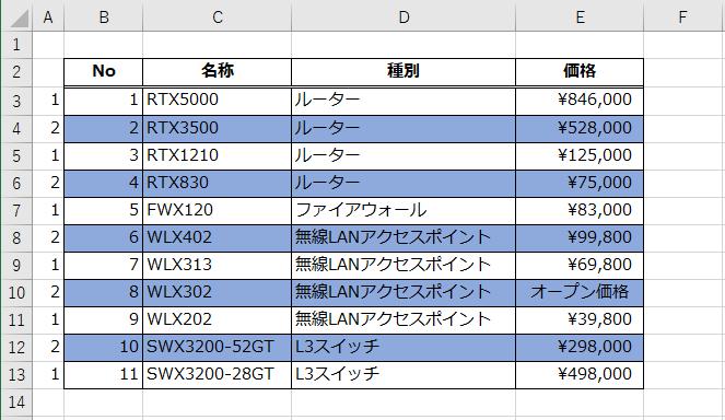 ネットワーク機材の価格一覧表のオートフィルターを解除し、表の背景色がしましま模様に設定されている状態を示した図